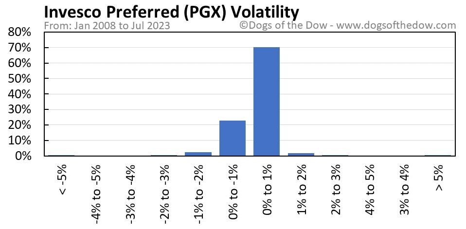 PGX volatility chart