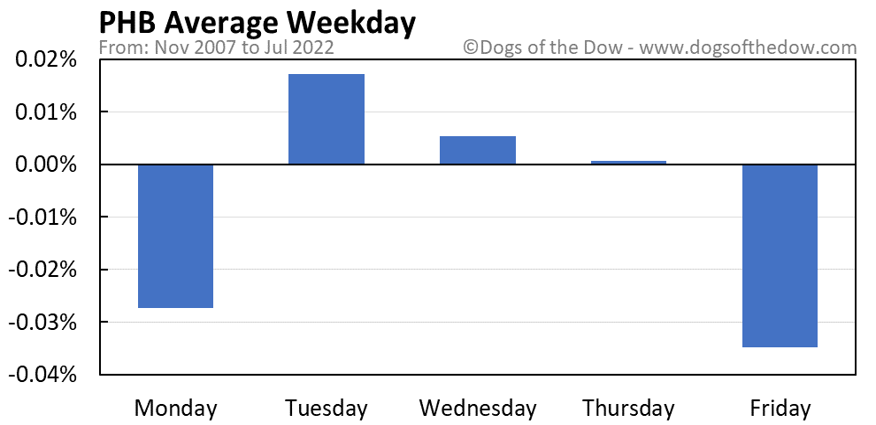 PHB average weekday chart