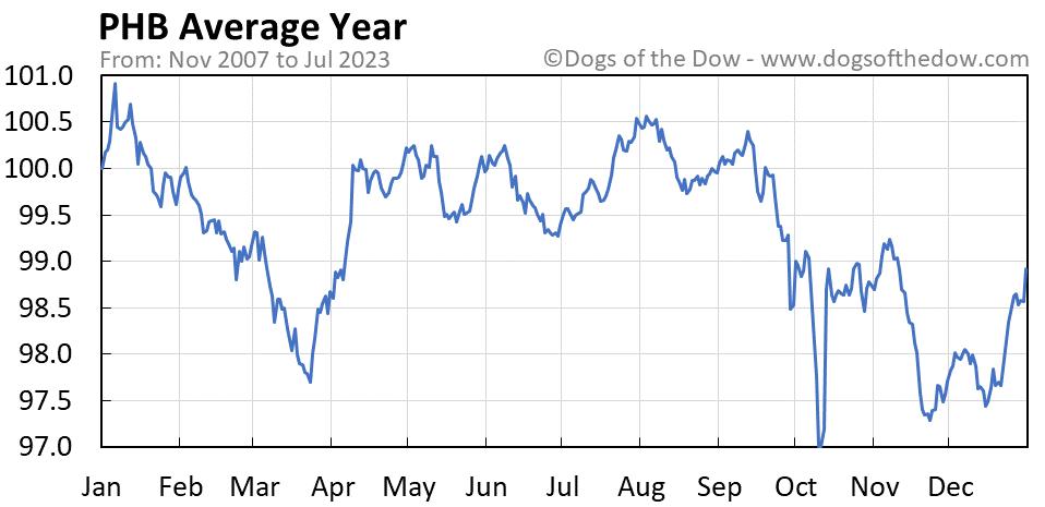 PHB average year chart