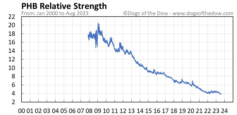 PHB relative strength chart