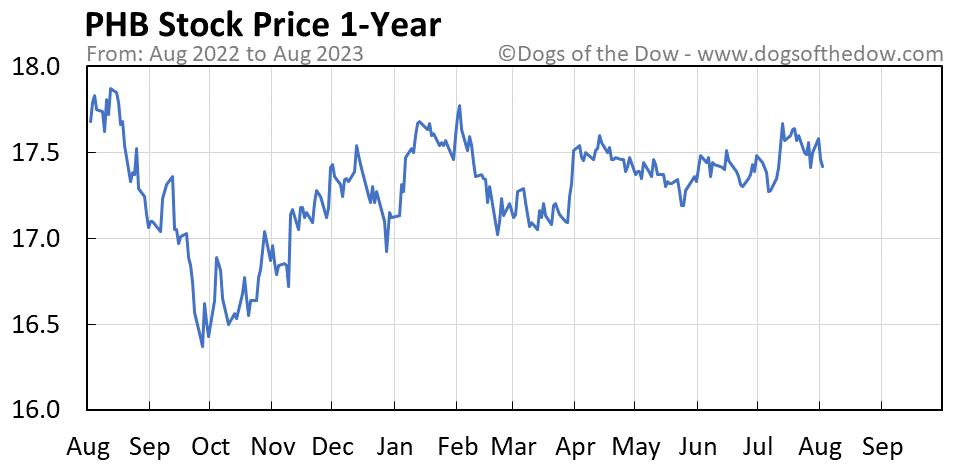 PHB 1-year stock price chart