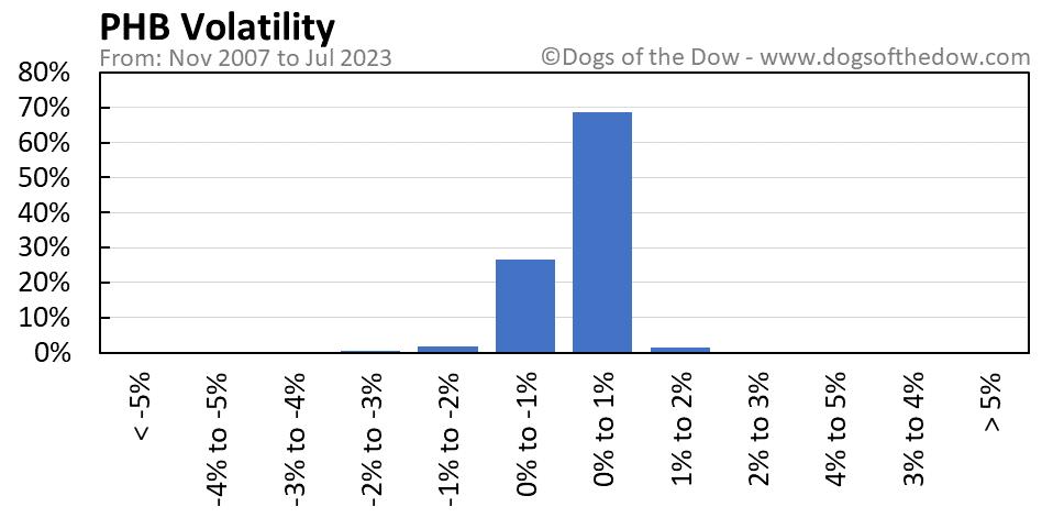 PHB volatility chart