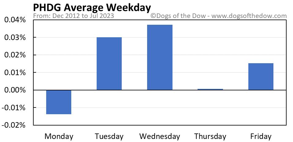 PHDG average weekday chart
