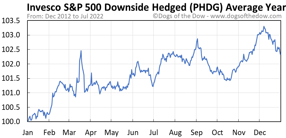 PHDG average year chart