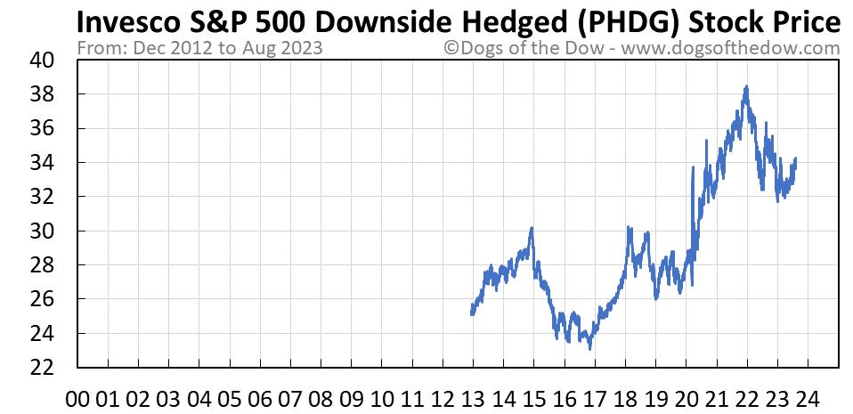 PHDG stock price chart