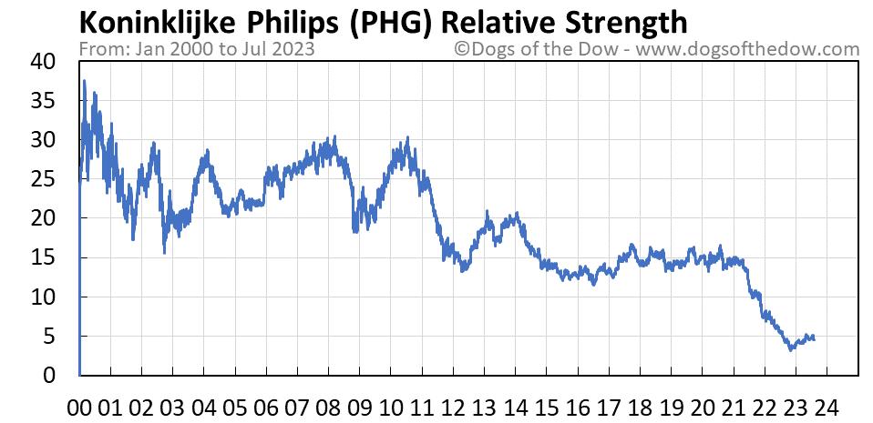 PHG relative strength chart