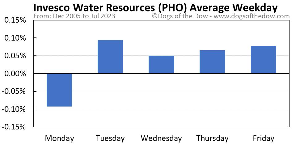 PHO average weekday chart