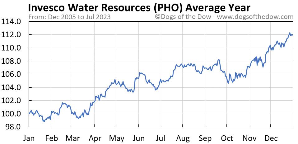 PHO average year chart