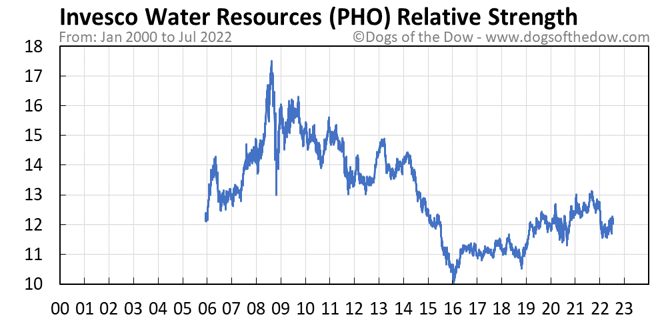 PHO relative strength chart