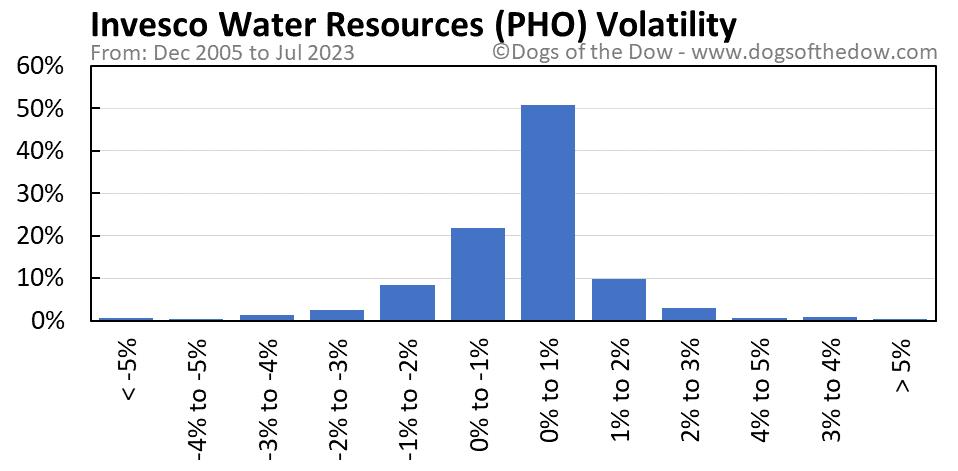 PHO volatility chart