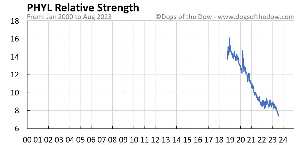 PHYL relative strength chart