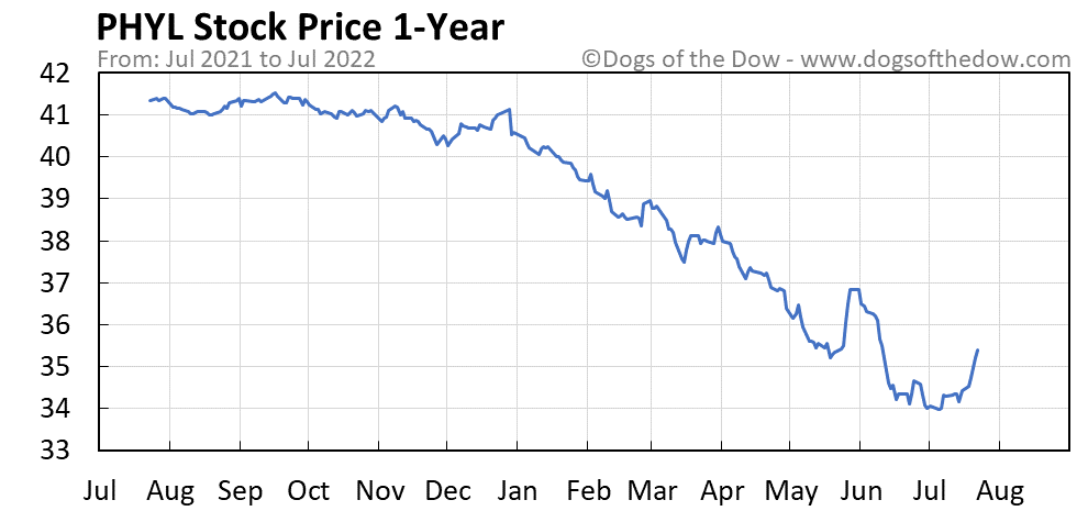 PHYL 1-year stock price chart