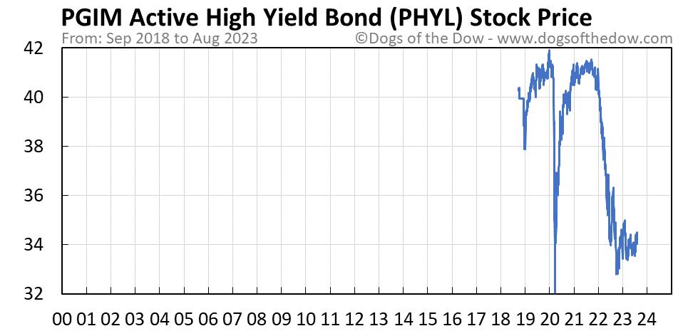 PHYL stock price chart