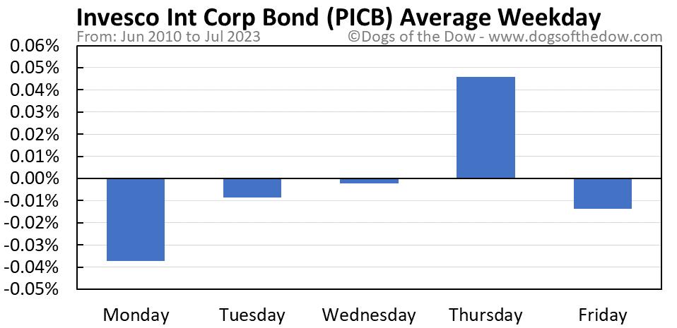 PICB average weekday chart