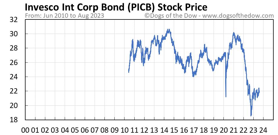 PICB stock price chart