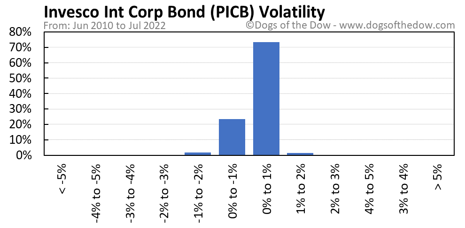 PICB volatility chart