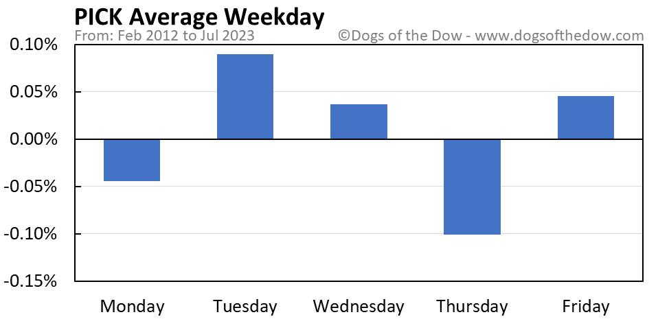 PICK average weekday chart