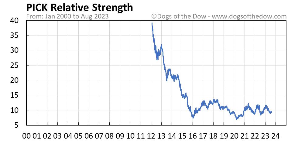 PICK relative strength chart