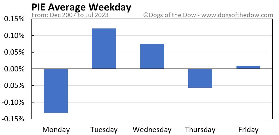 PIE average weekday chart