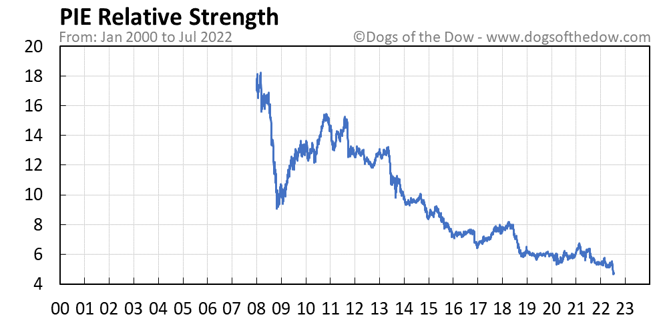 PIE relative strength chart