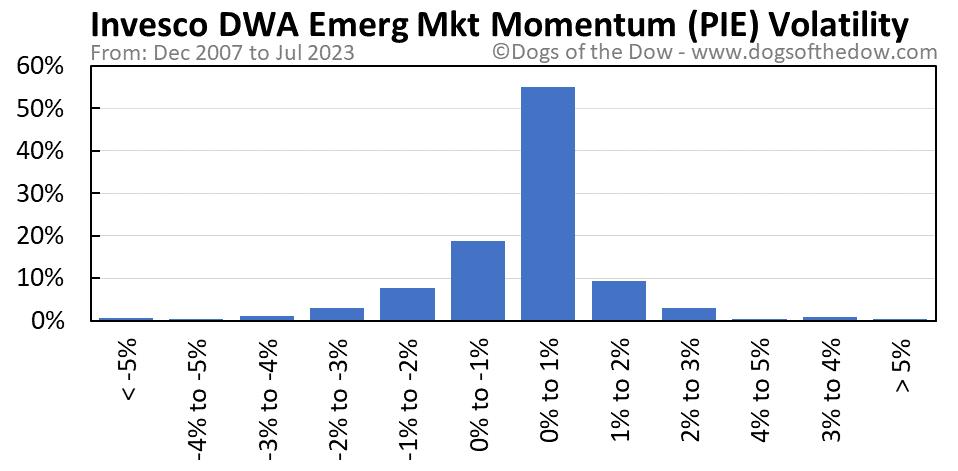 PIE volatility chart