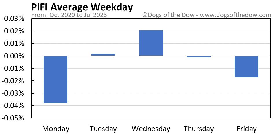 PIFI average weekday chart