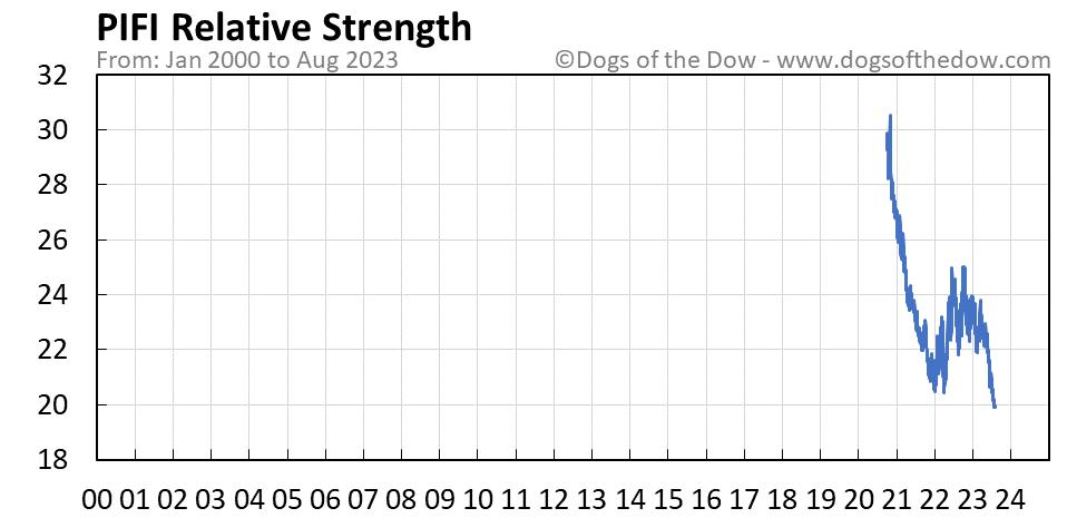 PIFI relative strength chart