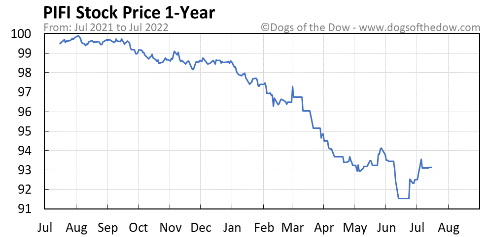 PIFI 1-year stock price chart