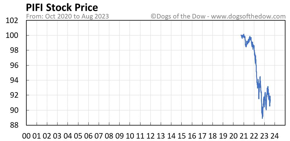PIFI stock price chart
