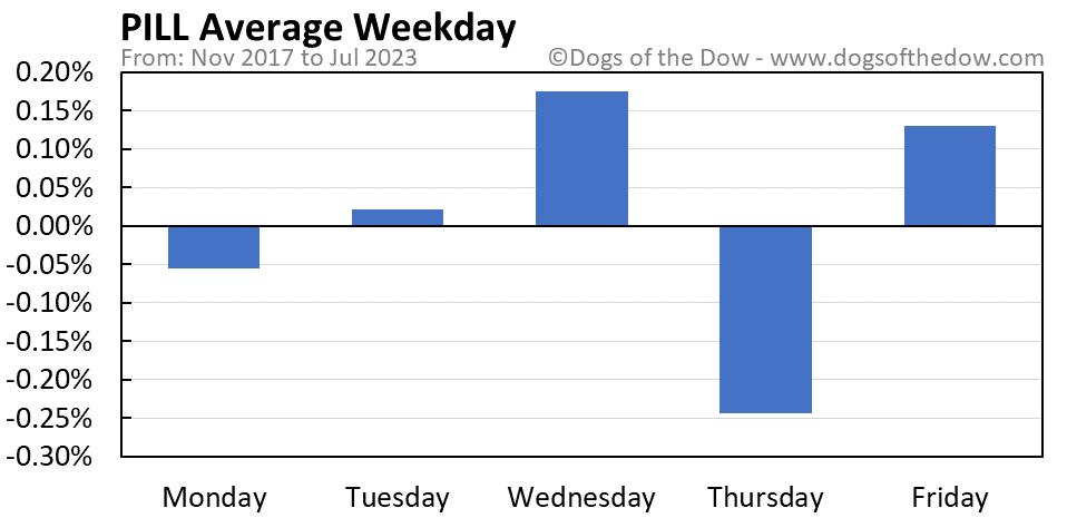 PILL average weekday chart