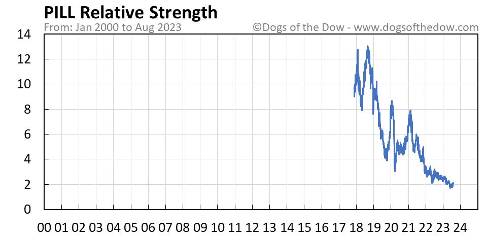 PILL relative strength chart