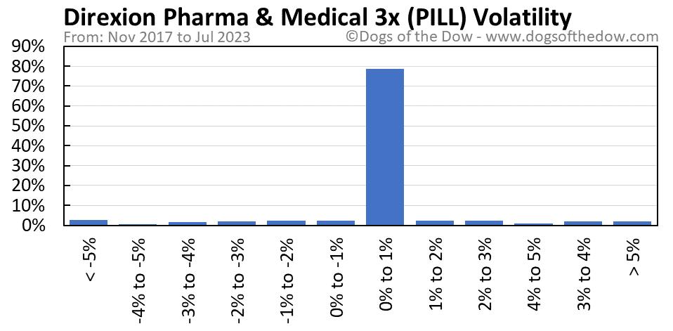 PILL volatility chart