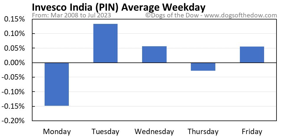 PIN average weekday chart