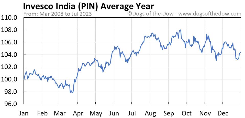 PIN average year chart