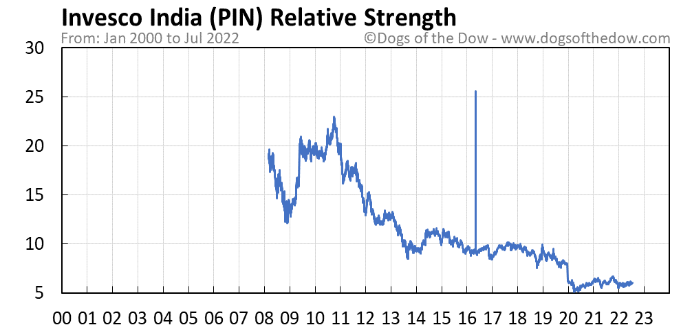 PIN relative strength chart