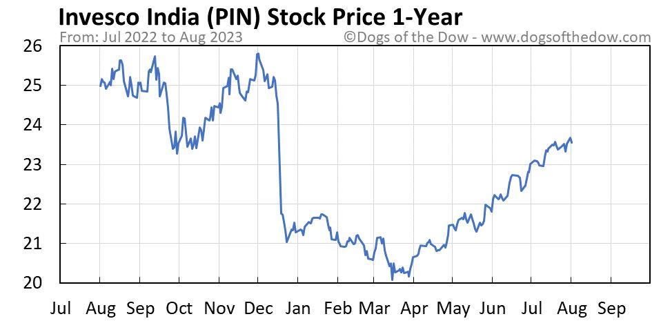 PIN 1-year stock price chart