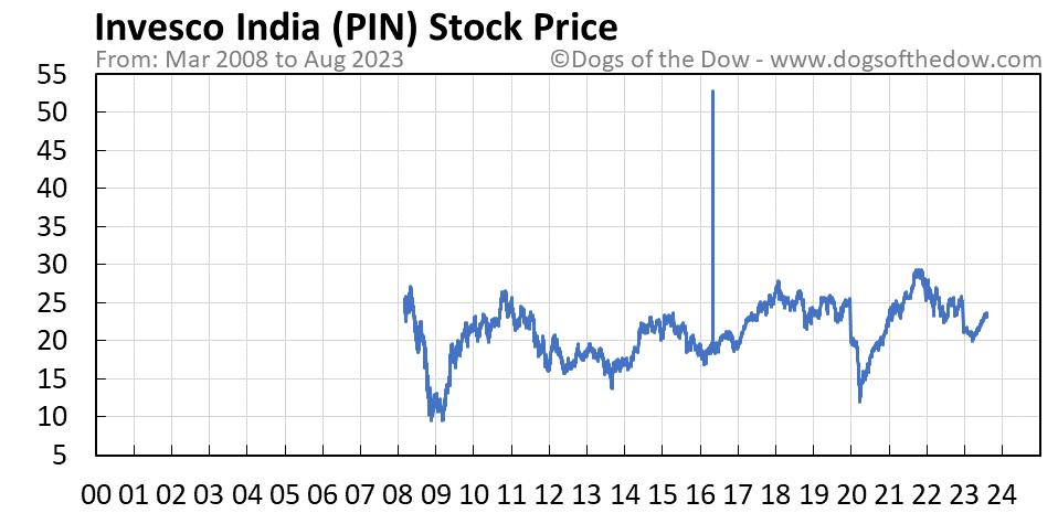PIN stock price chart
