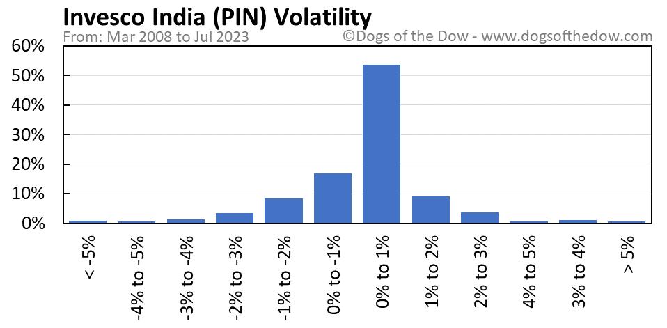 PIN volatility chart