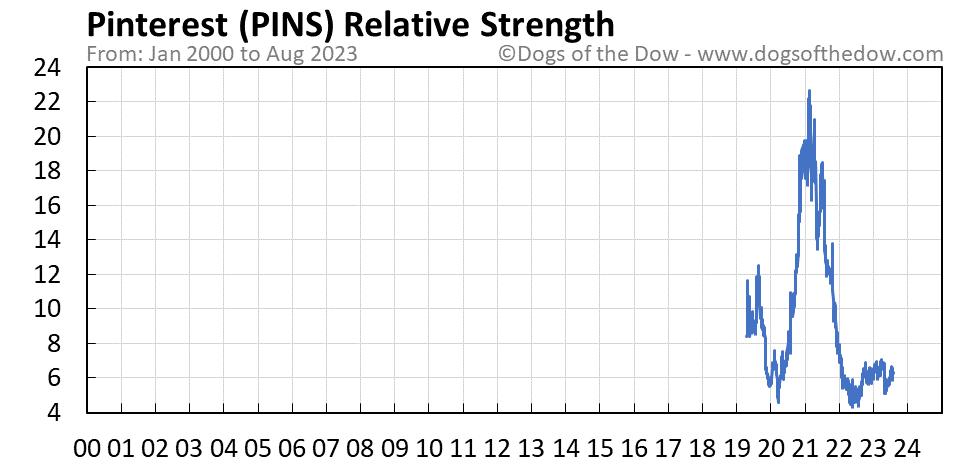 PINS relative strength chart