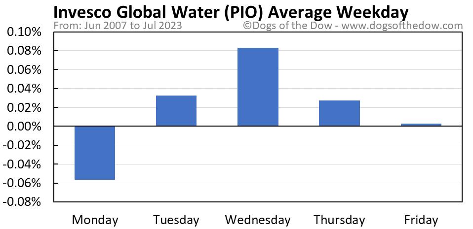PIO average weekday chart