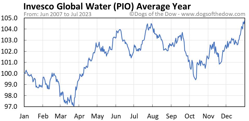 PIO average year chart