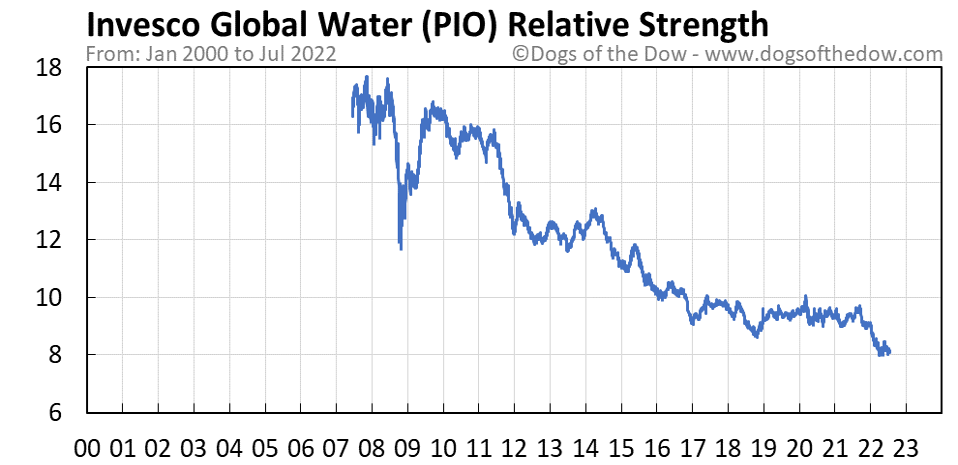 PIO relative strength chart