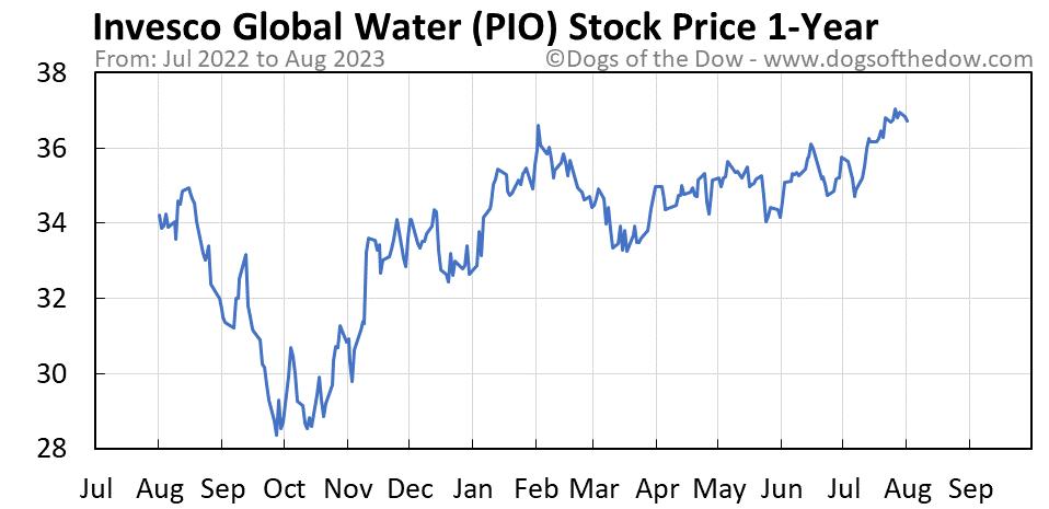 PIO 1-year stock price chart