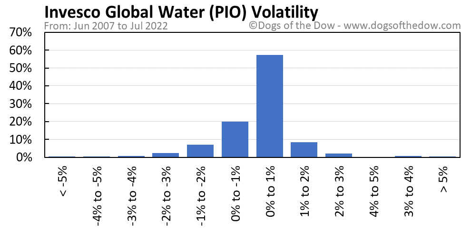 PIO volatility chart