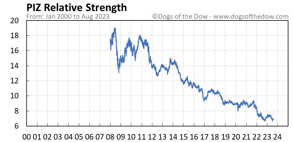 PIZ relative strength chart