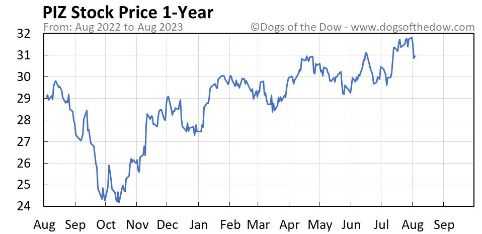PIZ 1-year stock price chart
