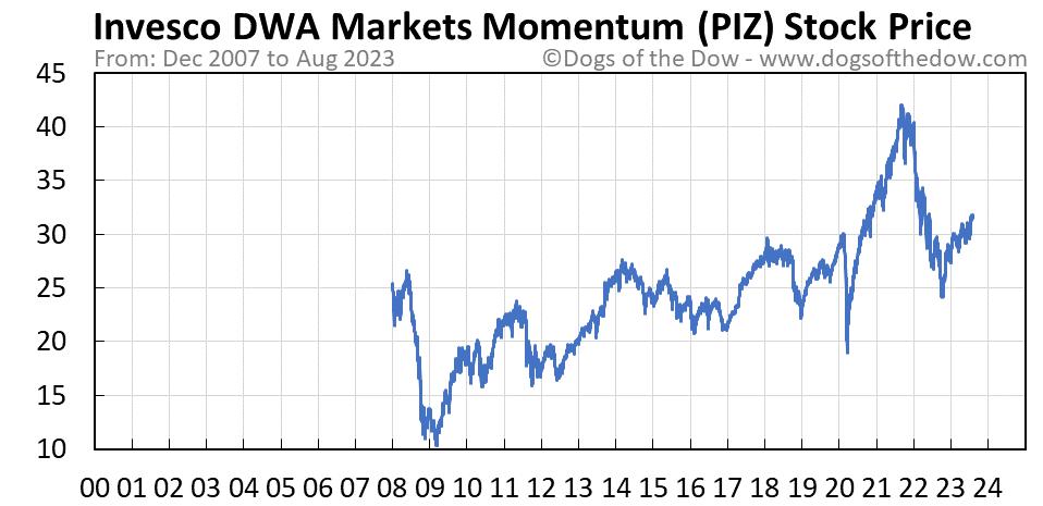 PIZ stock price chart