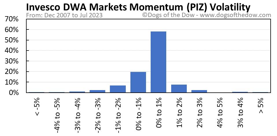 PIZ volatility chart