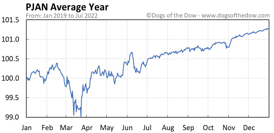 PJAN average year chart