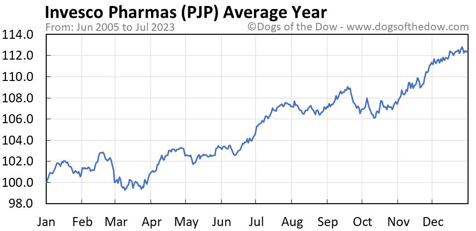 PJP average year chart